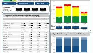 Antimicrobial Resistance Tracking Dashboard for your stock